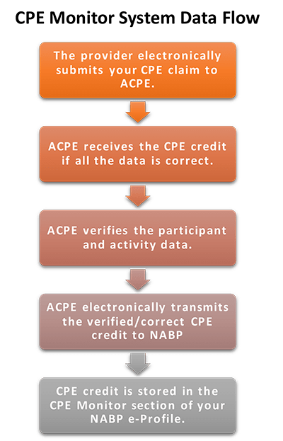 cpe-process_corrected
