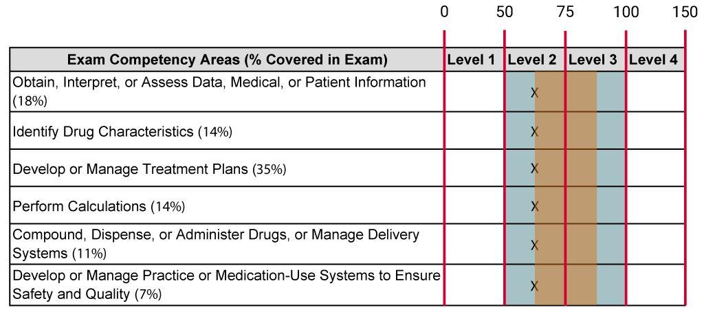 NAPLEX Performance Report sample showing the achievement level descriptors alongside the competency areas